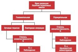 Алгоритм лечения мягкотканного образования