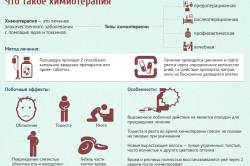 Основные сведения о химиотерапии