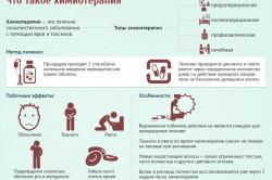 Информация о химиотерапии