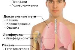 Основные места и симптомы метастазов рака