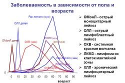 Статистика лейкозов