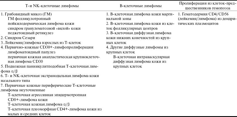 Лимфоррагия