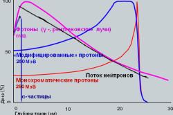 Разновидности лучевой терапии