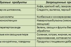 Таблица рекомендованных и запрещенных продуктов при лучевой терапии