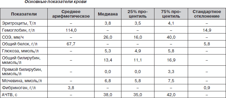 Почему по анализу крови высокое соэ Справка 001-ГС у Улица Щипок